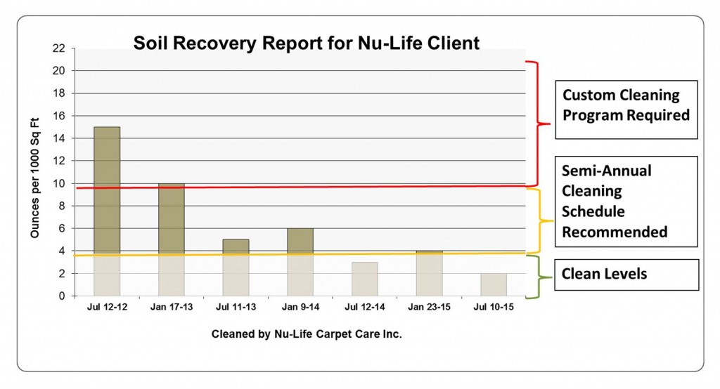 Sample Soil Graph of Nu-Life Client